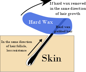 Did you know beauty removing hard wax the right way
