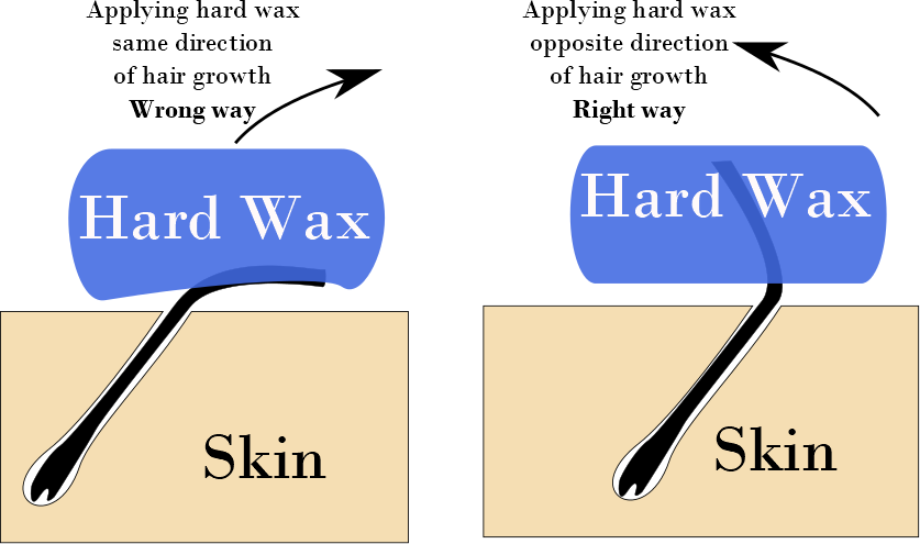 Did you know beauty applying hard wax in the wrong and right way