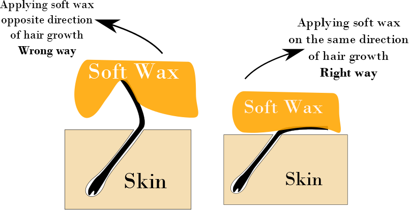 Did you know beauty applying soft wax in the right and wrong way